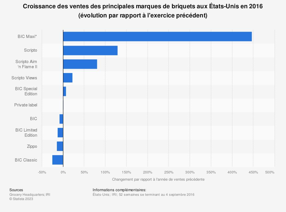Statistique: Croissance des ventes des principales marques de briquets aux États-Unis en 2016 (évolution par rapport à l'exercice précédent) | Statista
