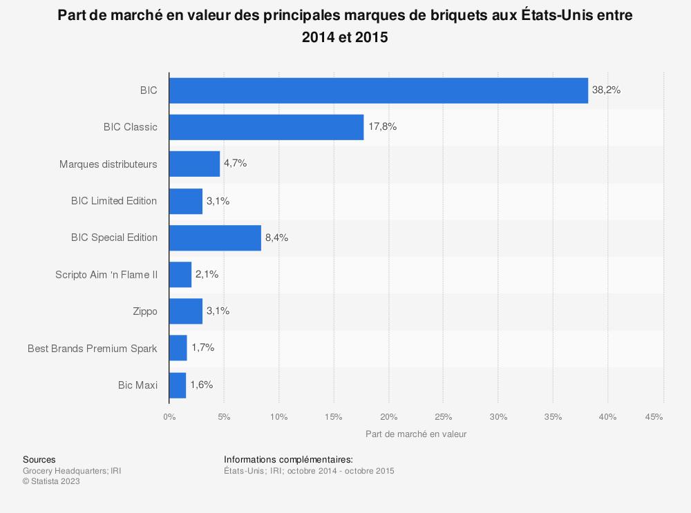 Statistique: Part de marché en valeur des principales marques de briquets aux États-Unis entre 2014 et 2015 | Statista