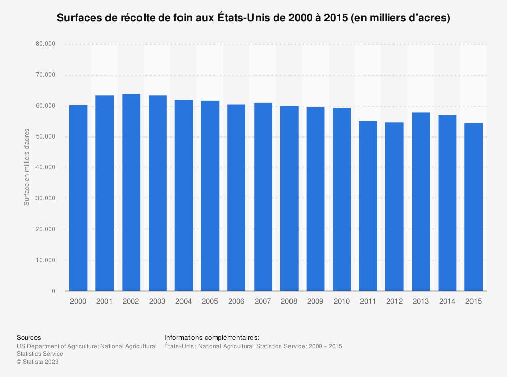 Statistique: Surfaces de récolte de foin aux États-Unis de 2000 à 2015 (en milliers d'acres) | Statista