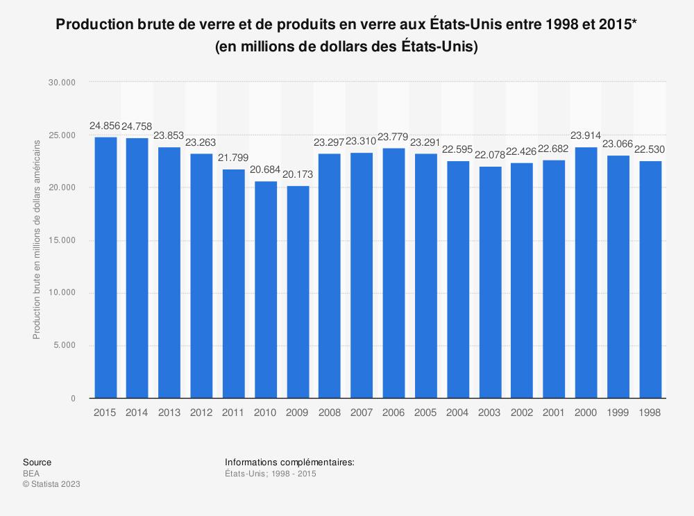 Statistique: Production brute de verre et de produits en verre aux États-Unis entre 1998 et 2015* (en millions de dollars des États-Unis) | Statista