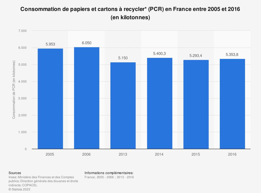Statistique: Consommation de papiers et cartons à recycler* (PCR) en France entre 2005 et 2016 (en kilotonnes) | Statista