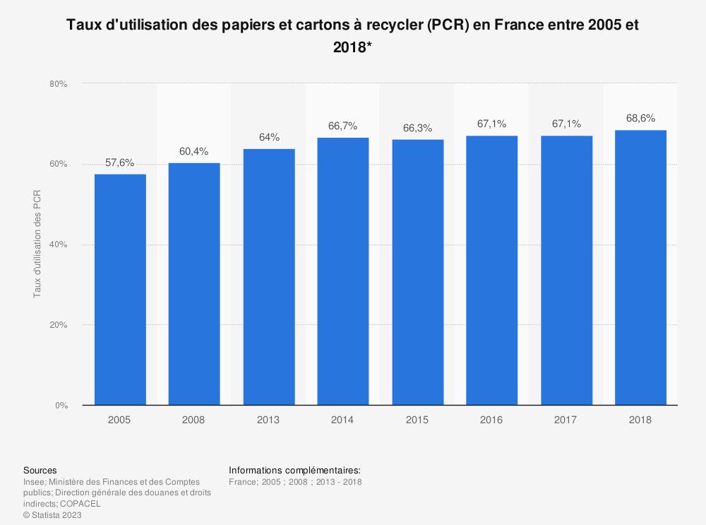 Statistique: Taux d'utilisation des papiers et cartons à recycler (PCR) en France entre 2005 et 2018* | Statista