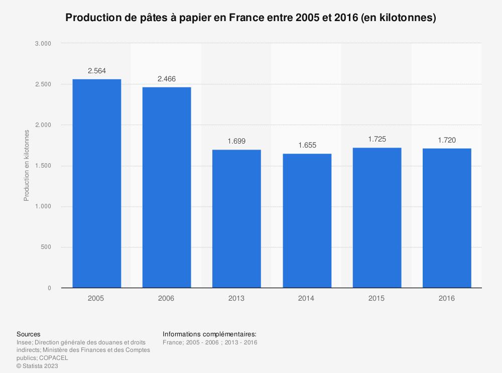 Statistique: Production de pâtes à papier en France entre 2005 et 2016 (en kilotonnes) | Statista