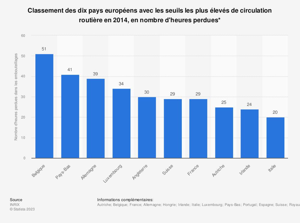 Statistique: Classement des dix pays européens avec les seuils les plus élevés de circulation routière en 2014, en nombre d'heures perdues*   Statista