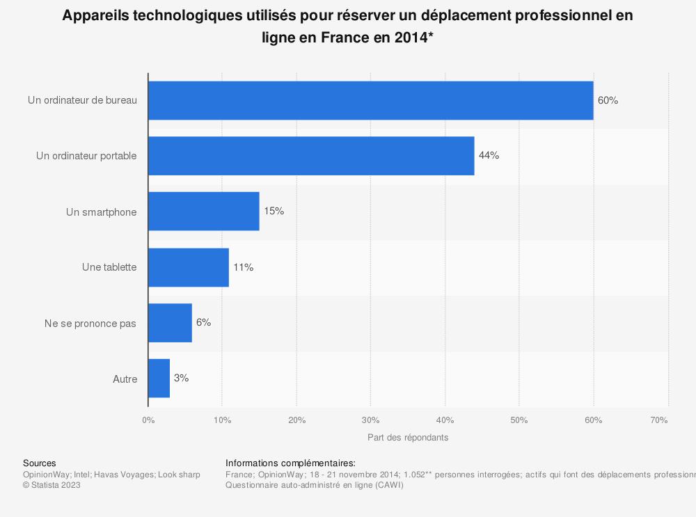 Statistique: Appareils technologiques utilisés pour réserver un déplacement professionnel en ligne en France en 2014* | Statista