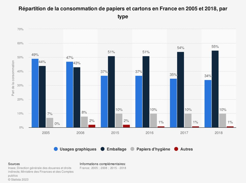 Statistique: Répartition de la consommation de papiers et cartons en France en 2005 et 2018, par type | Statista