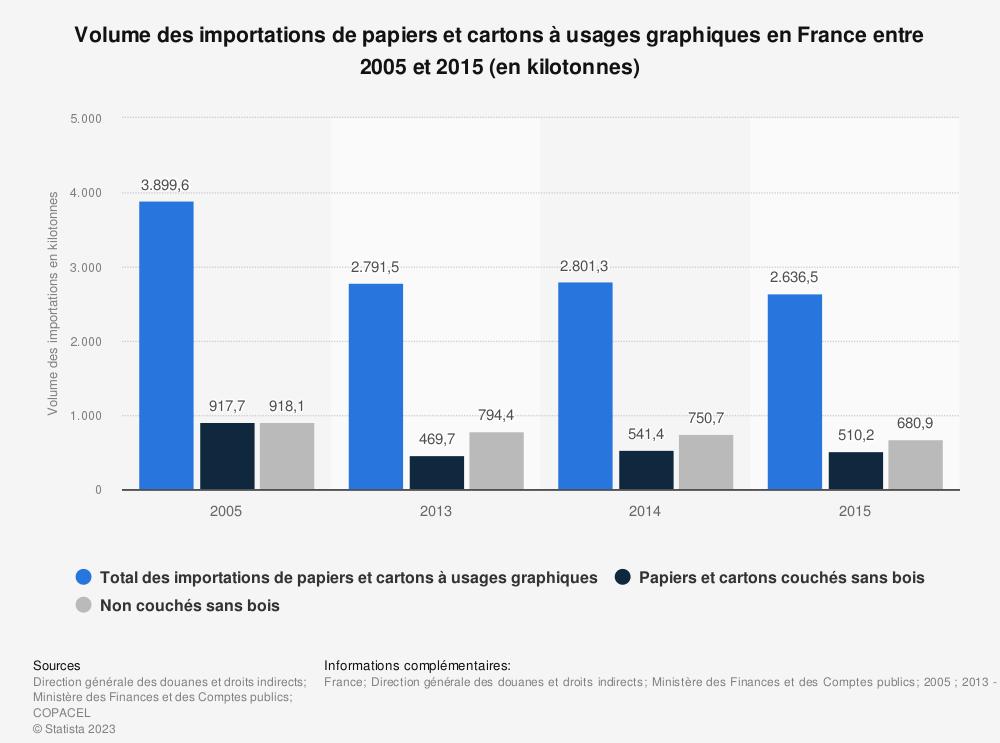 Statistique: Volume des importations de papiers et cartons à usages graphiques en France entre 2005 et 2015 (en kilotonnes) | Statista