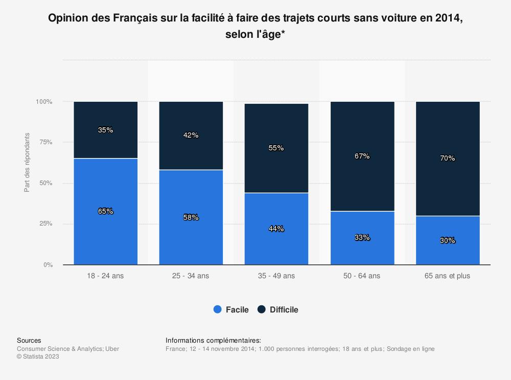 Statistique: Opinion des Français sur la facilité à faire des trajets courts sans voiture en 2014, selon l'âge* | Statista