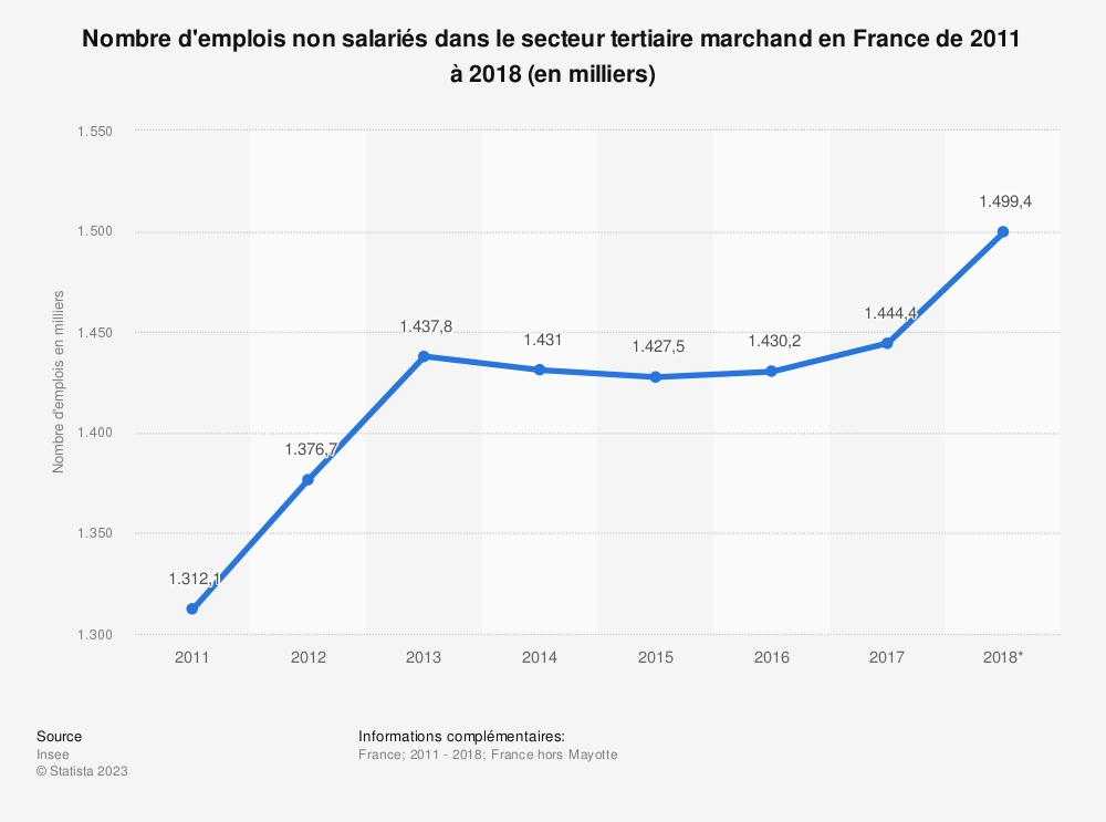 Statistique: Nombre d'emplois non salariés dans le secteur tertiaire marchand en France de 2011 à 2016 (en milliers) | Statista