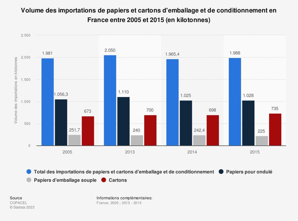 Statistique: Volume des importations de papiers et cartons d'emballage et de conditionnement en France entre 2005 et 2015 (en kilotonnes) | Statista