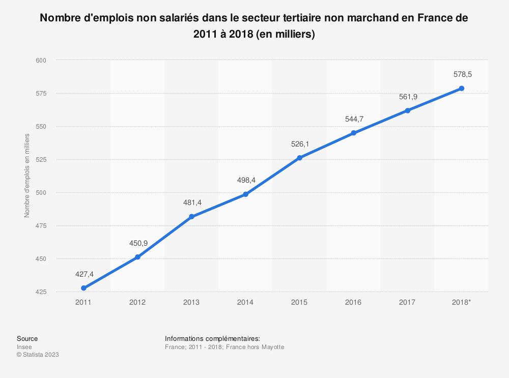 Statistique: Nombre d'emplois non salariés dans le secteur tertiaire non marchand en France de 2011 à 2016 (en milliers) | Statista
