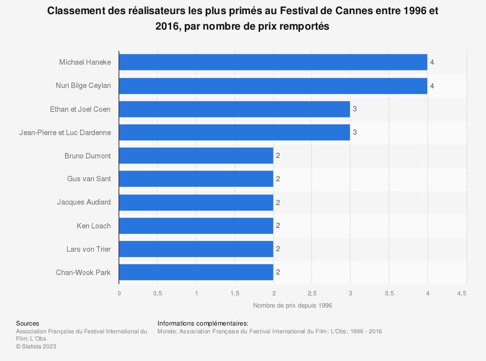 Statistique: Classement des réalisateurs les plus primés au Festival de Cannes entre 1996 et 2016, par nombre de prix remportés | Statista