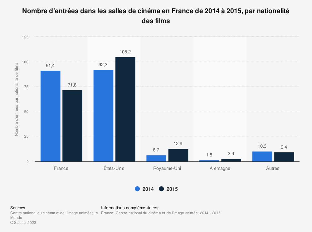 Statistique: Nombre d'entrées dans les salles de cinéma en France de 2014 à 2015, par nationalité des films | Statista