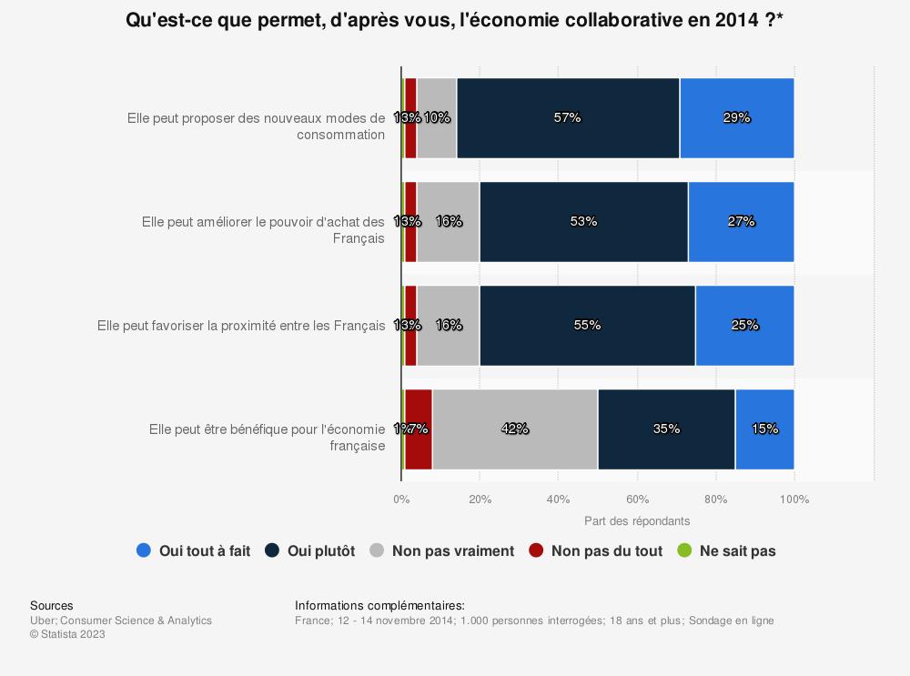 Statistique: Qu'est-ce que permet, d'après vous, l'économie collaborative en 2014 ?* | Statista