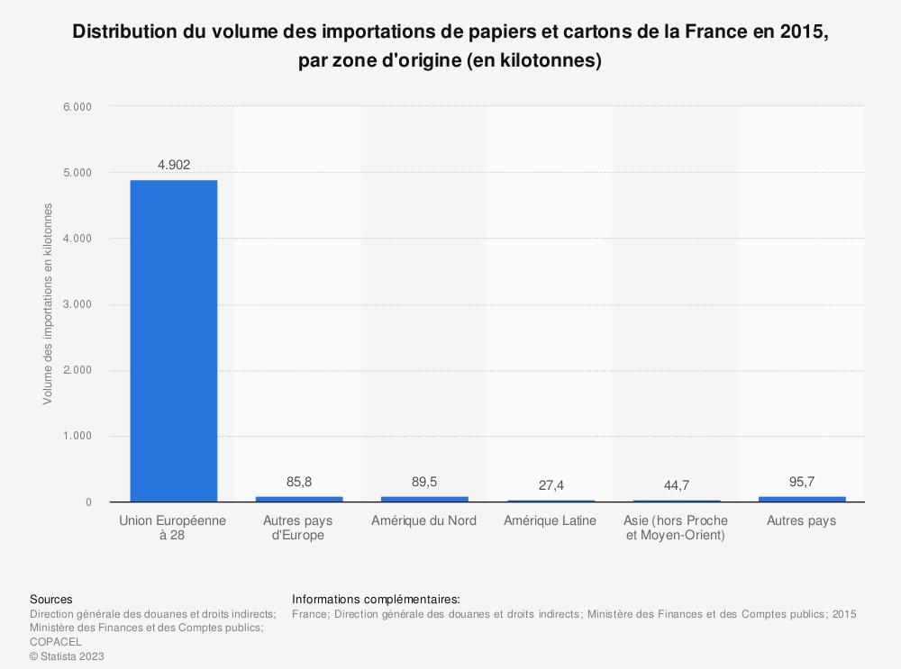 Statistique: Distribution du volume des importations de papiers et cartons de la France en 2015, par zone d'origine (en kilotonnes) | Statista