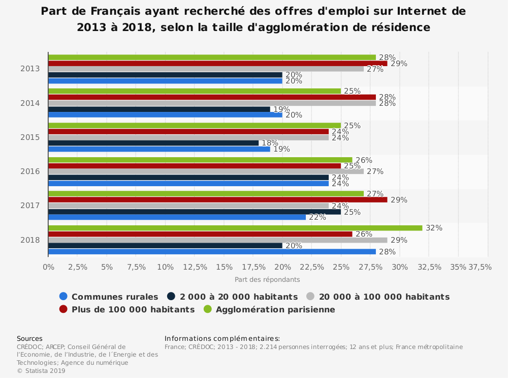 Statistique: Part de Français ayant recherché des offres d'emploi sur Internet de 2013 à 2018, selon la taille d'agglomération de résidence | Statista