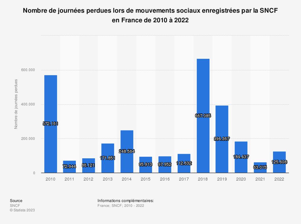 Statistique: Nombre de journées perdues lors de mouvements sociaux enregistrées par la SNCF en France de 2010 à 2015 | Statista