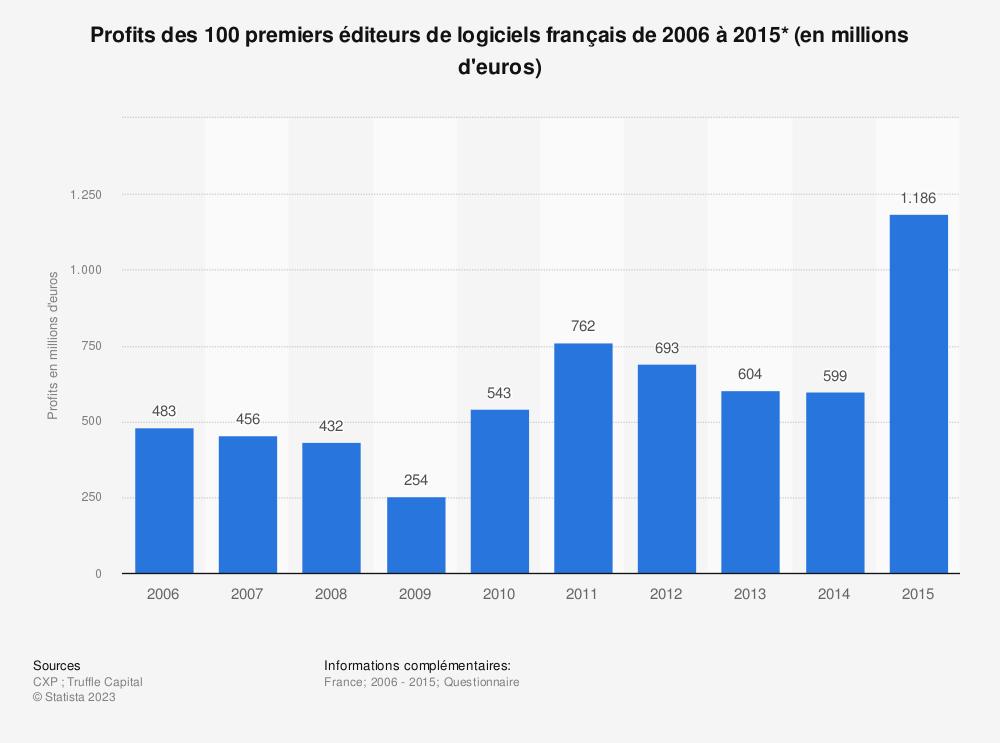 Statistique: Profits des 100 premiers éditeurs de logiciels français de 2006 à 2015* (en millions d'euros) | Statista