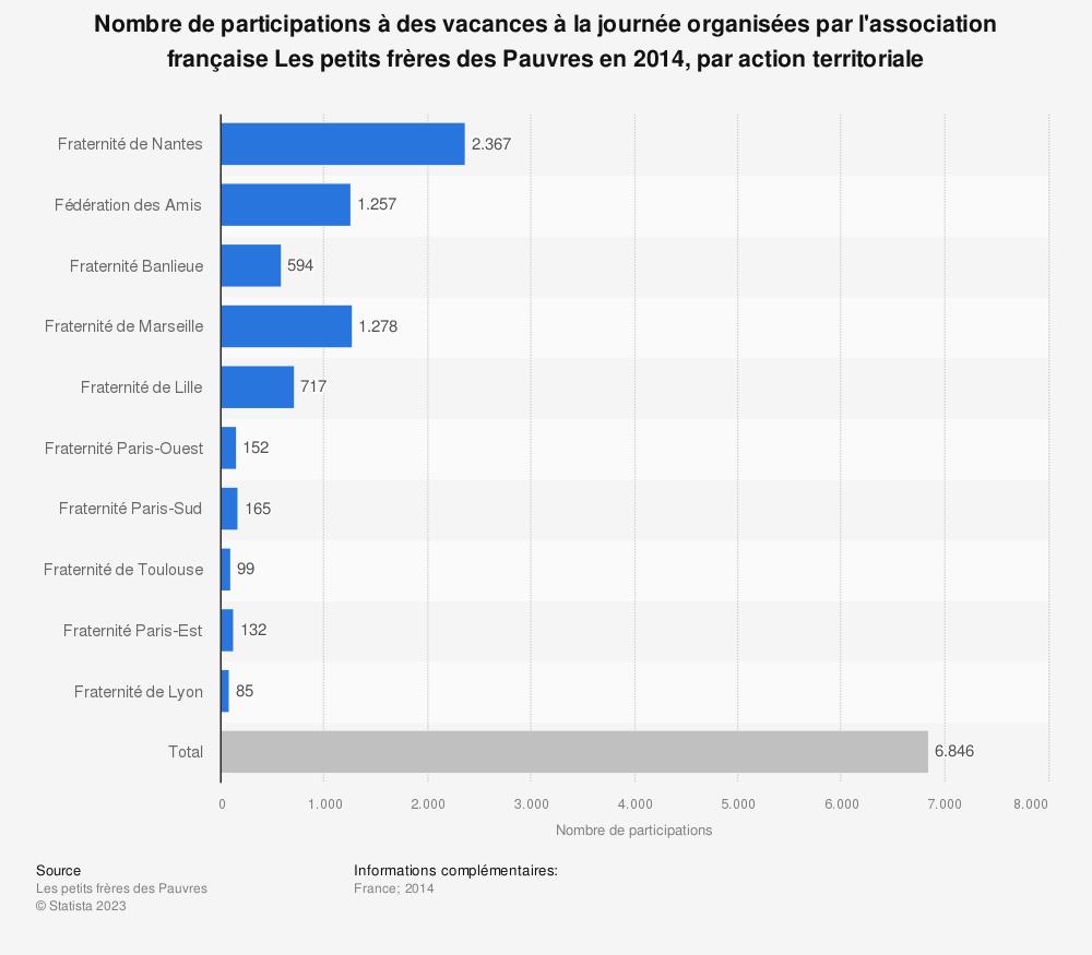 Statistique: Nombre de participations à des vacances à la journée organisées par l'association française Les petits frères des Pauvres en 2014, par action territoriale  | Statista