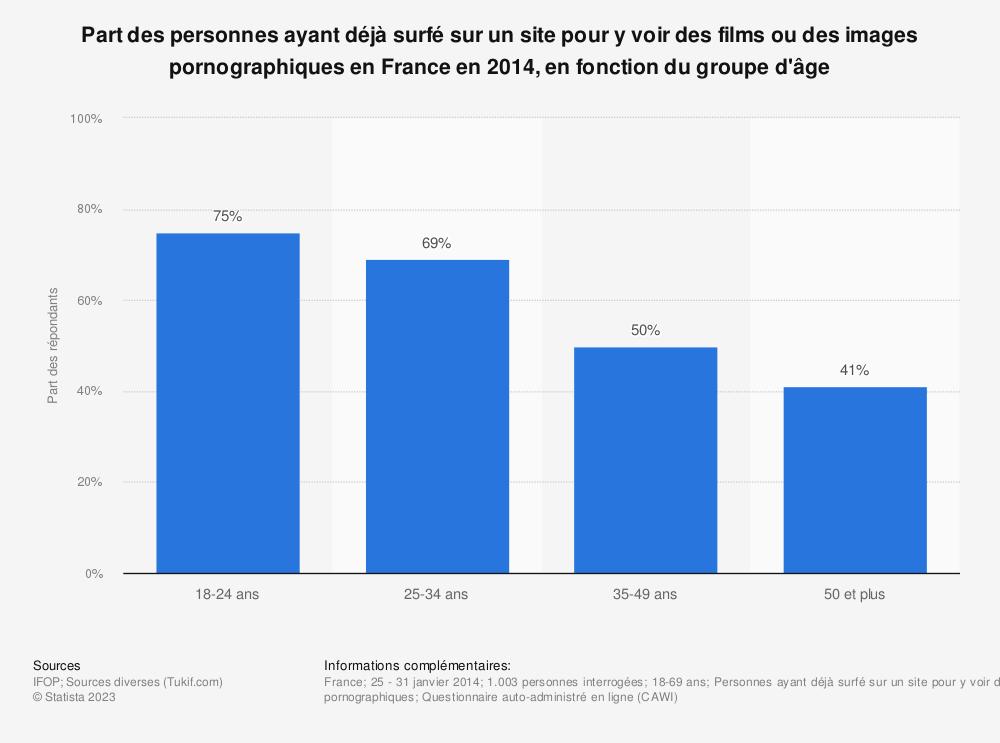 Statistique: Part des personnes ayant déjà surfé sur un site pour y voir des films ou des images pornographiques en France en 2014, en fonction du groupe d'âge | Statista