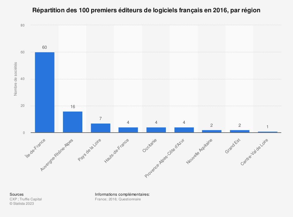 Statistique: Répartition des 100 premiers éditeurs de logiciels français en 2016, par région | Statista