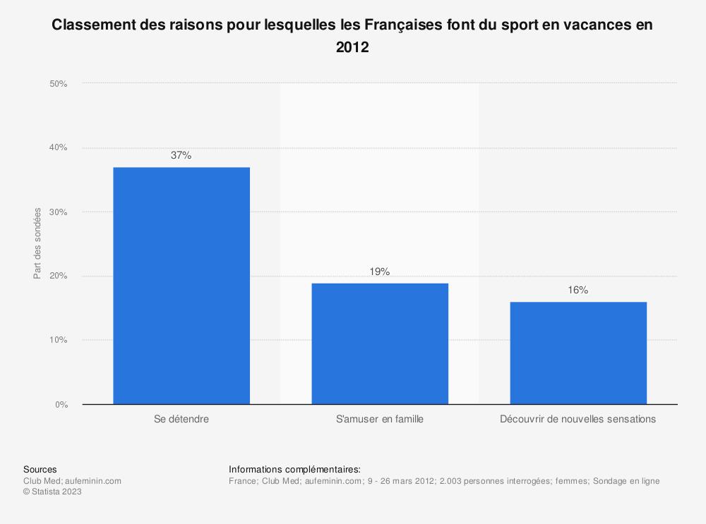 Statistique: Classement des raisons pour lesquelles les Françaises font du sport en vacances en 2012 | Statista