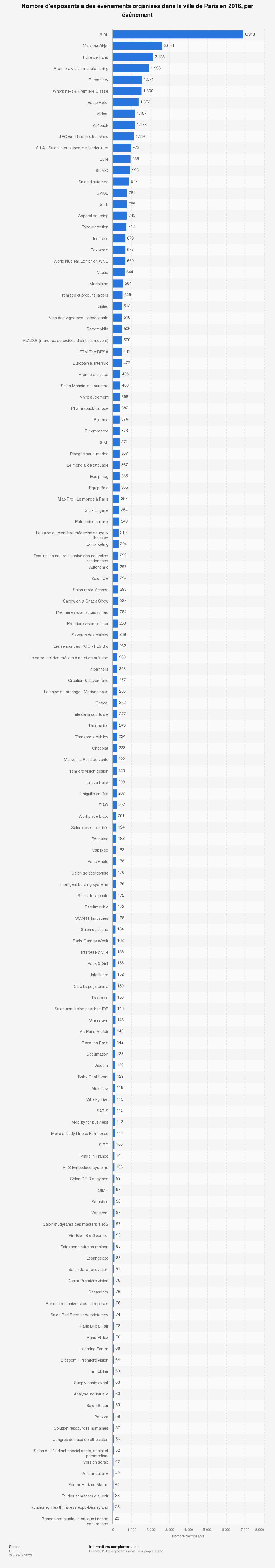 Statistique: Nombre d'exposants à des événements organisés dans la ville de Paris en 2016, par événement | Statista