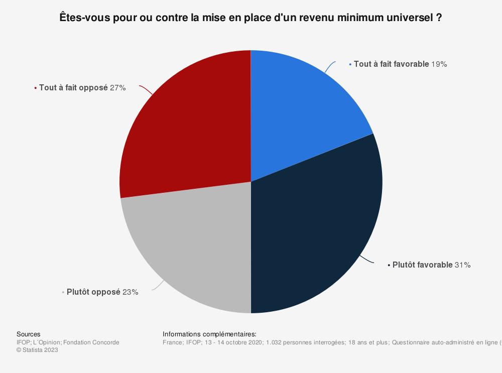 Statistique: Êtes-vous pour ou contre la mise en place d'un revenu minimum universel? | Statista