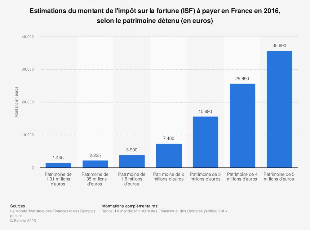 Statistique: Estimations du montant de l'impôt sur la fortune (ISF) à payer en France en 2016, selon le patrimoine détenu (en euros) | Statista