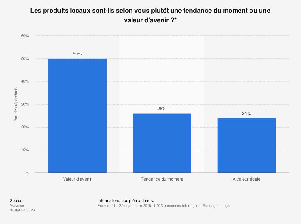 Statistique: Les produits locaux sont-ils selon vous plutôt une tendance du moment ou une valeur d'avenir?* | Statista