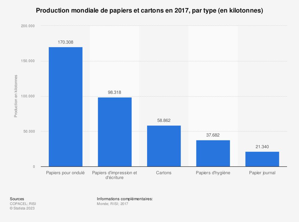 Statistique: Production mondiale de papiers et cartons en 2017, par type (en kilotonnes) | Statista