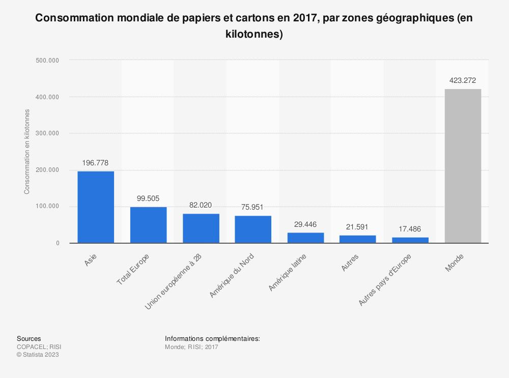 Statistique: Consommation mondiale de papiers et cartons en 2017, par zones géographiques (en kilotonnes) | Statista