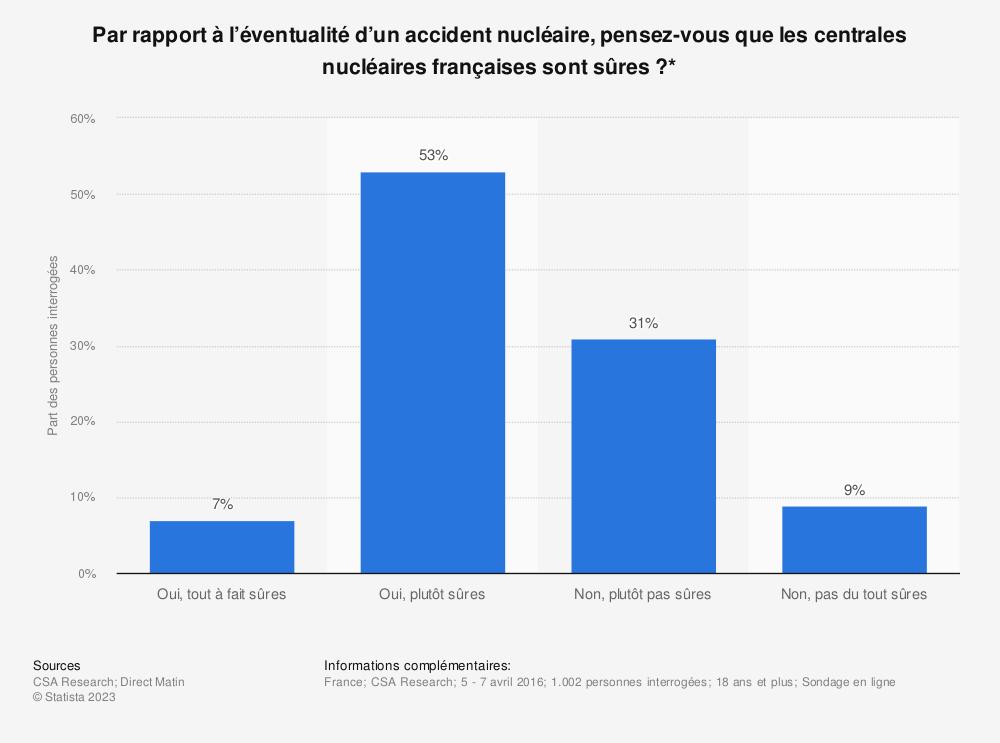 Statistique: Par rapport à l'éventualité d'un accident nucléaire, pensez-vous que les centrales nucléaires françaises sont sûres ?* | Statista