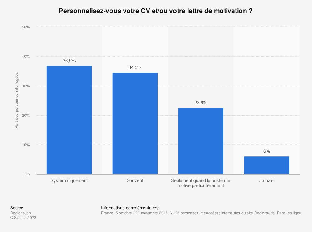 Statistique: Personnalisez-vous votre CV et/ou votre lettre de motivation ? | Statista
