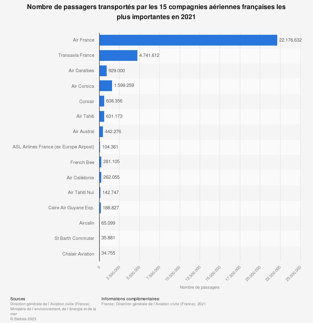 Statistique: Nombre de passagers transportés par les 15 compagnies aériennes françaises les plus importantes en 2019   Statista