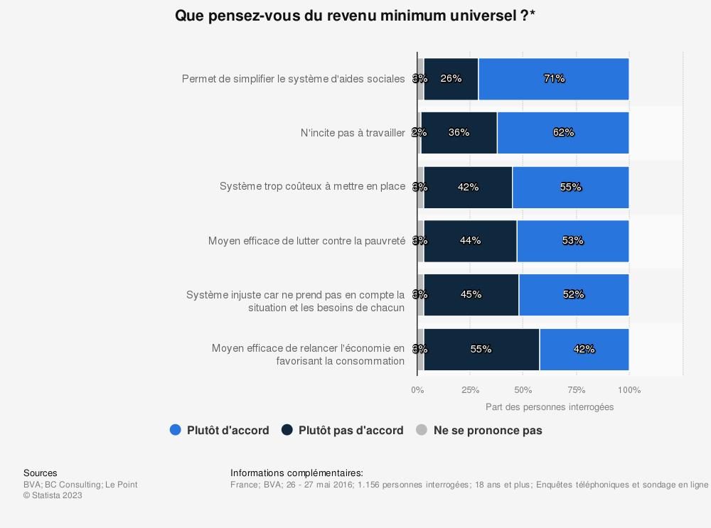 Statistique: Que pensez-vous du revenu minimum universel ?* | Statista