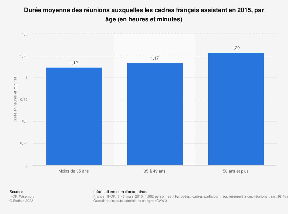 Statistique: Durée moyenne des réunions auxquelles les cadres français assistent en 2015, par âge (en heures et minutes) | Statista
