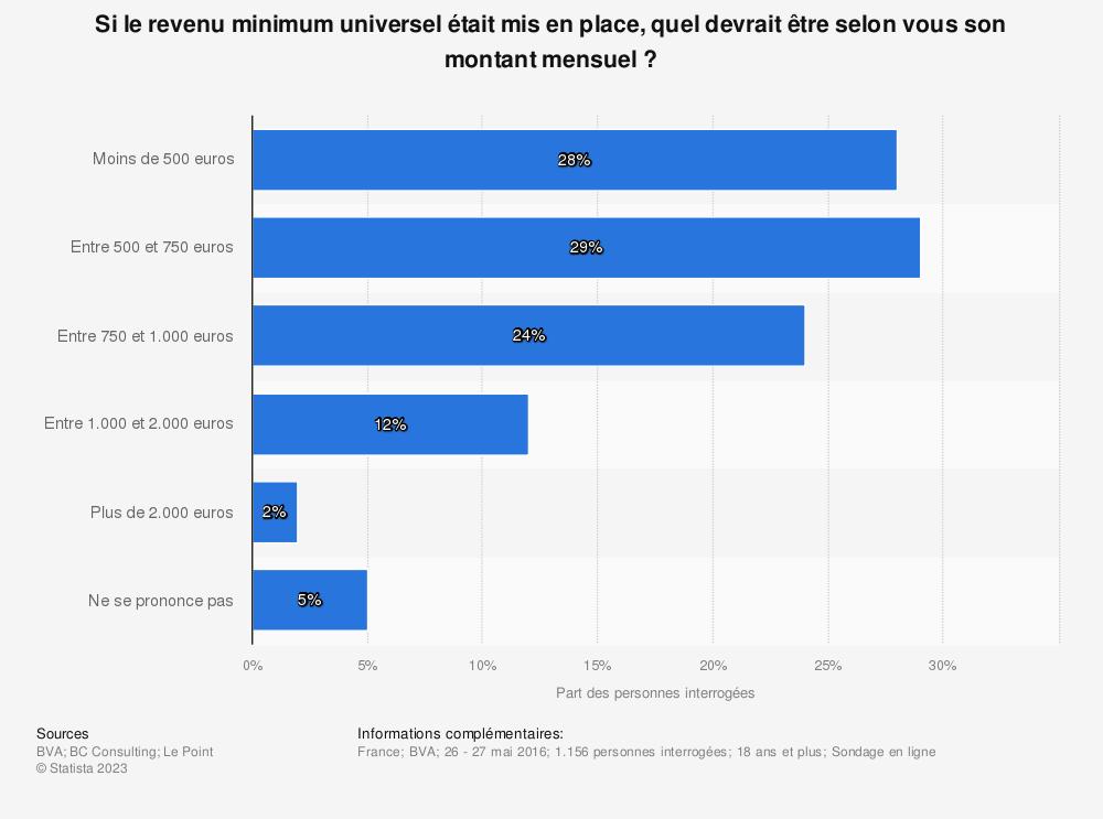 Statistique: Si le revenu minimum universel était mis en place, quel devrait être selon vous son montant mensuel ? | Statista