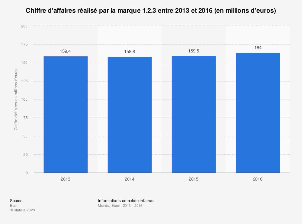 Statistique: Chiffre d'affaires réalisé par la marque 1.2.3 entre 2013 et 2016 (en millions d'euros) | Statista