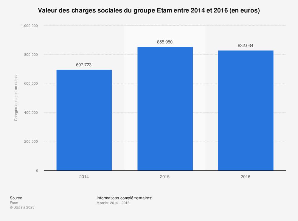 Statistique: Valeur des charges sociales du groupe Etam entre 2014 et 2016 (en euros) | Statista