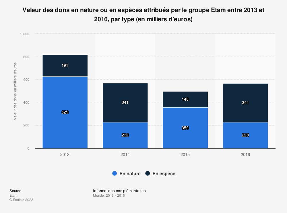 Statistique: Valeur des dons en nature ou en espèces attribués par le groupe Etam entre 2013 et 2016, par type (en milliers d'euros) | Statista