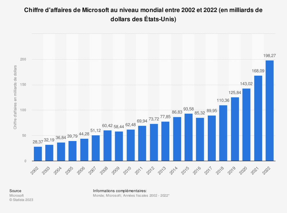 Statistique: Chiffre d'affaires de Microsoft au niveau mondial entre 2002 et 2015 (en milliards de dollars des États-Unis) | Statista