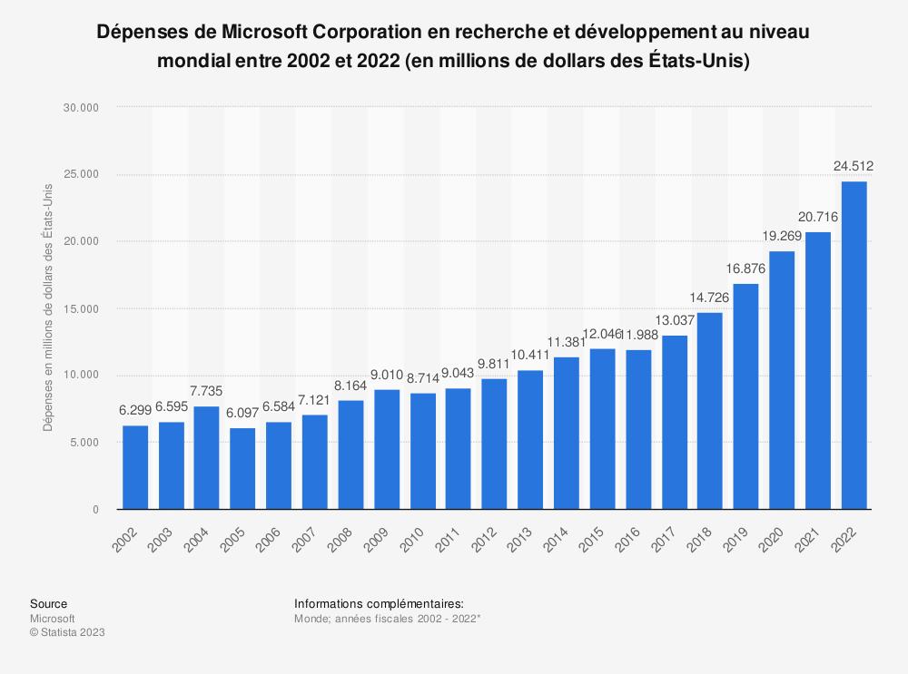 Statistique: Dépenses en recherche et développement de Microsoft Corporation au niveau mondial entre 2009 et 2017 (en millions de dollars des États-Unis) | Statista
