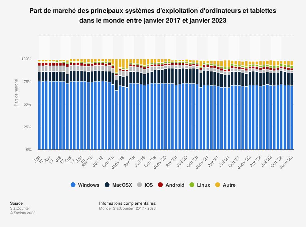 Statistique: Part de marché des principaux systèmes d'exploitation d'ordinateurs et tablettes dans le monde entre janvier 2017 et février 2018  | Statista