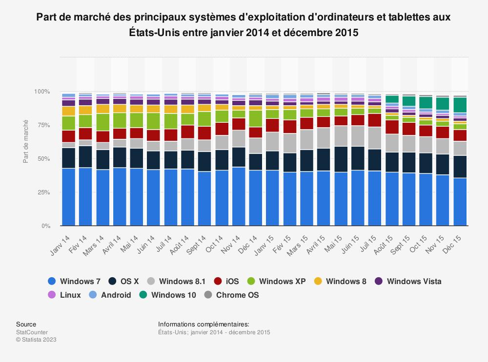 Statistique: Part de marché des principaux systèmes d'exploitation d'ordinateurs et tablettes aux États-Unis entre janvier 2014 et décembre 2015 | Statista