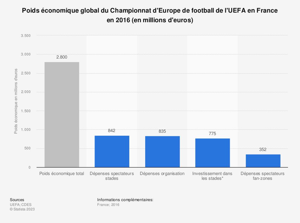 Statistique: Poids économique global du Championnat d'Europe de football de l'UEFA en France en 2016 (en millions d'euros) | Statista