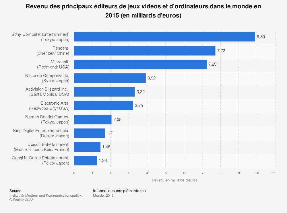 Statistique: Revenu des principaux éditeurs de jeux vidéos et d'ordinateurs dans le monde en 2015 (en milliards d'euros) | Statista