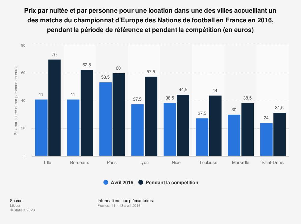 Statistique: Prix par nuitée et par personne pour une location dans une des villes accueillant un des matchs du championnat d'Europe des Nations de football en France en 2016, pendant la période de référence et pendant la compétition (en euros) | Statista