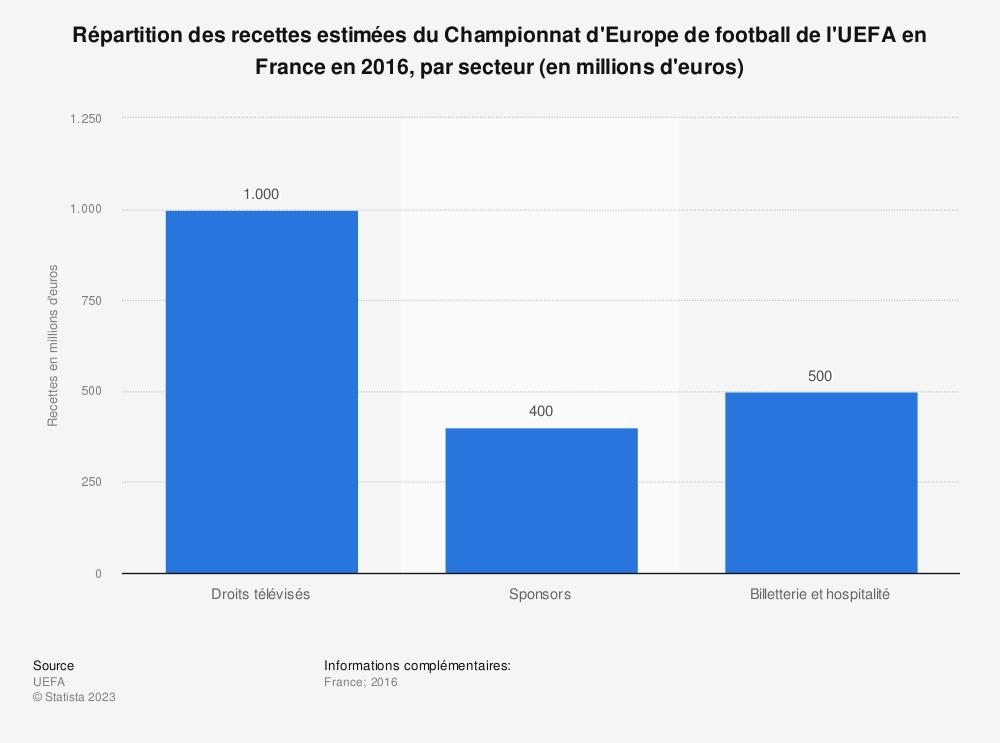 Statistique: Répartition des recettes estimées du Championnat d'Europe de football de l'UEFA en France en 2016, par secteur (en millions d'euros) | Statista