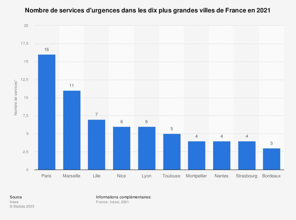 Statistique: Nombre de services d'urgences dans les dix plus grandes villes de France en 2018* | Statista